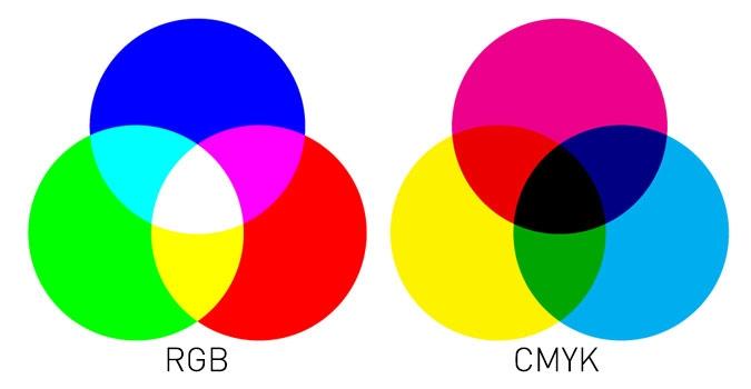 Kết quả hình ảnh cho image the CMYK and RGB colour modes