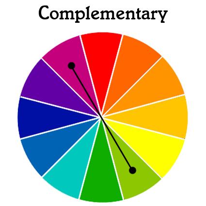 The Colour Wheel Colour Theory In Design Ecolour Print