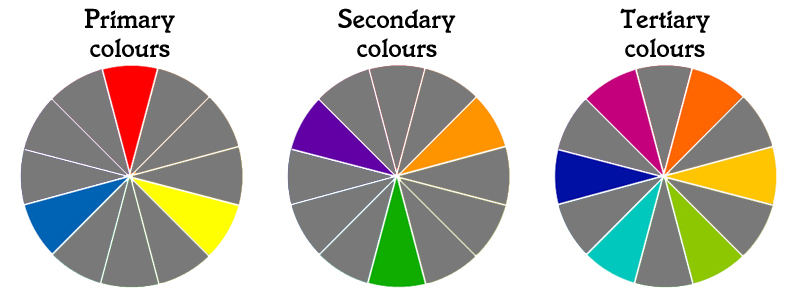 The Colour Wheel